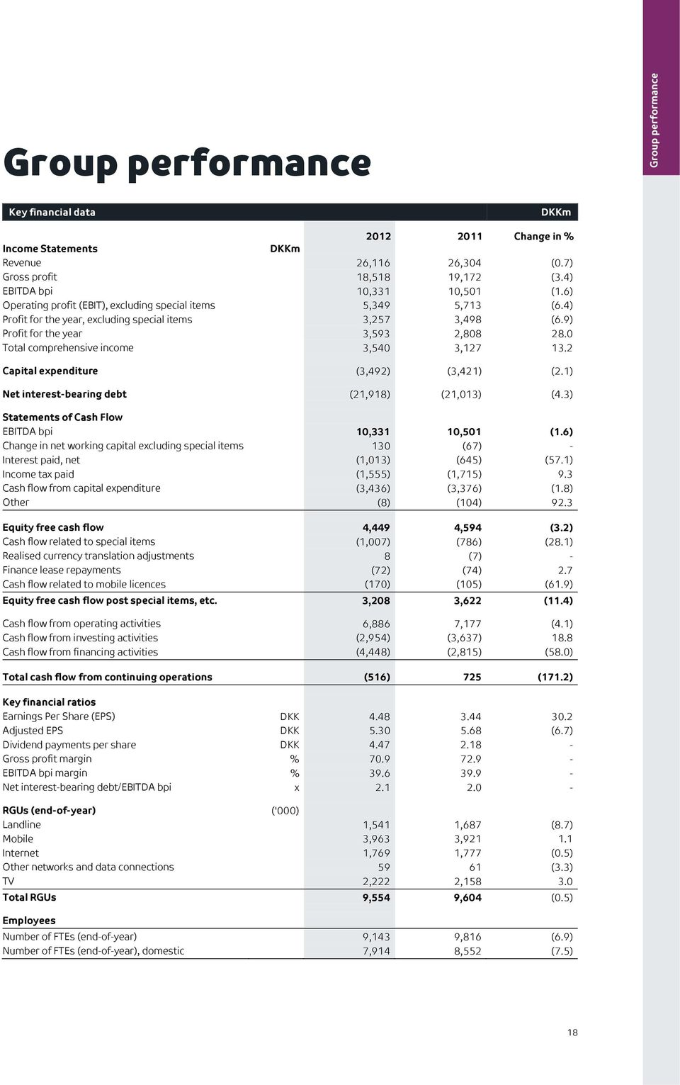 0 Total comprehensive income 3,540 3,127 13.2 Capital expenditure (3,492) (3,421) (2.1) Net interest-bearing debt (21,918) (21,013) (4.3) Statements of Cash Flow EBITDA bpi 10,331 10,501 (1.