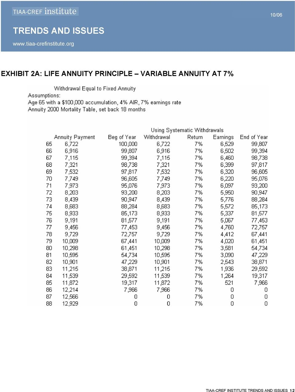VARIABLE ANNUITY AT