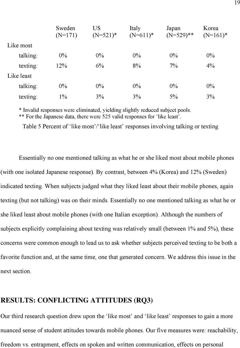 Table 5 Percent of like most / like least responses involving talking or texting Essentially no one mentioned talking as what he or she liked most about mobile phones (with one isolated Japanese