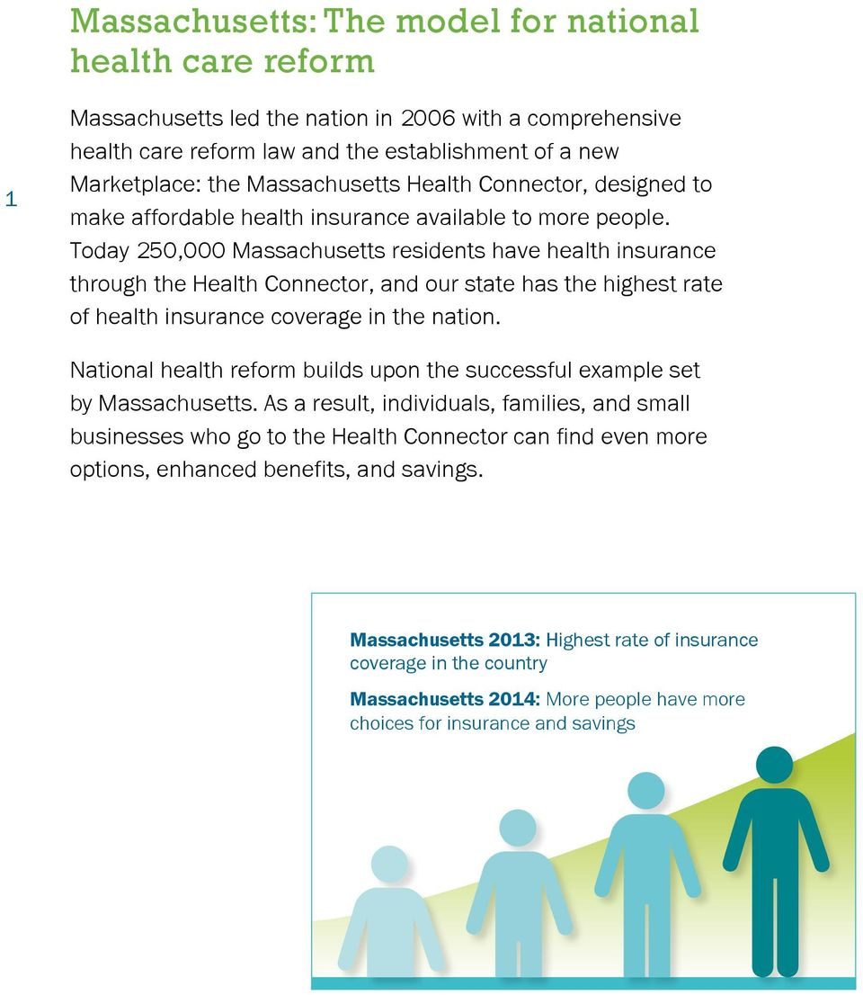 Today 250,000 Massachusetts residents have health insurance through the Health Connector, and our state has the highest rate of health insurance coverage in the nation.