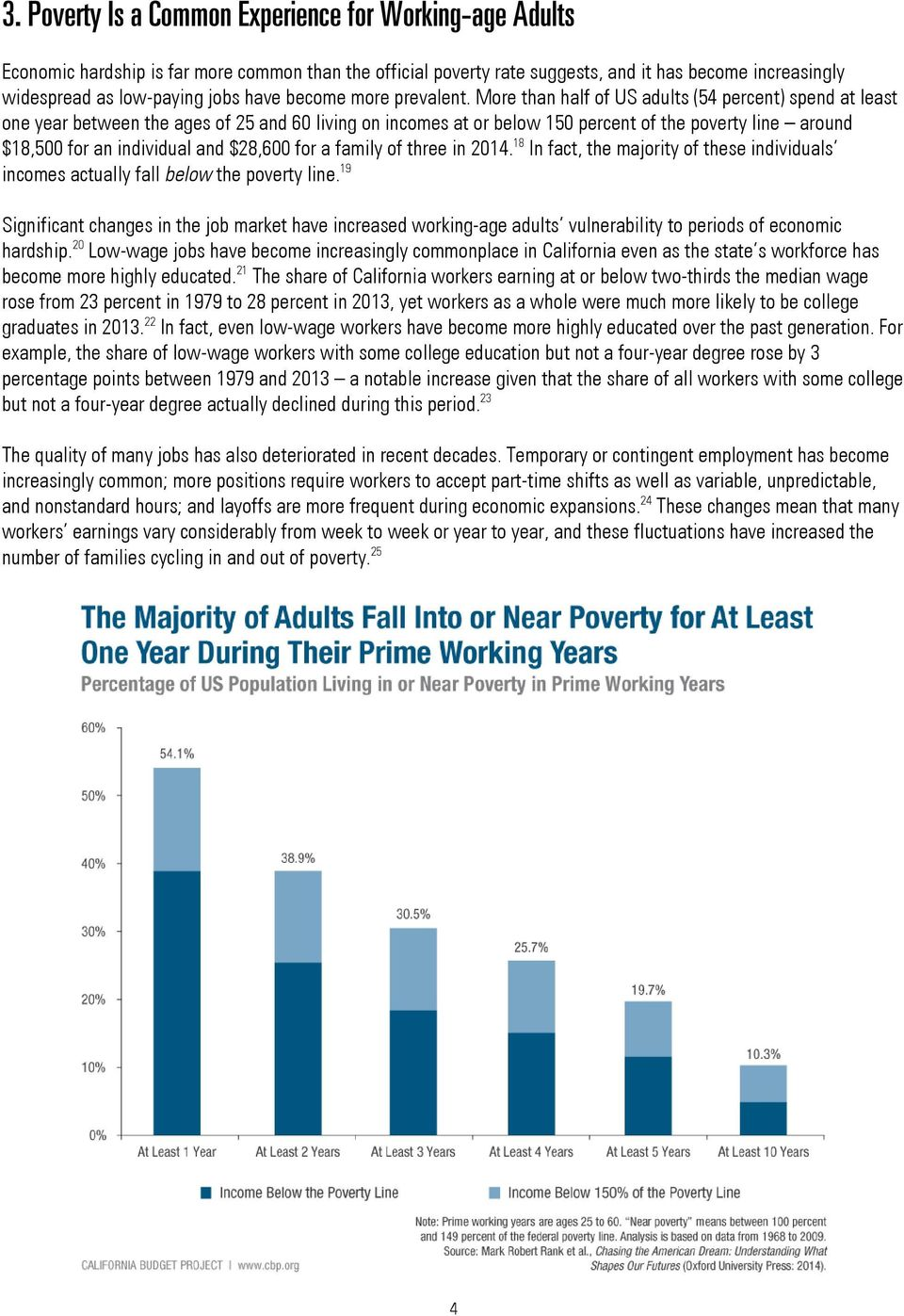 More than half of US adults (54 percent) spend at least one year between the ages of 25 and 60 living on incomes at or below 150 percent of the poverty line around $18,500 for an individual and