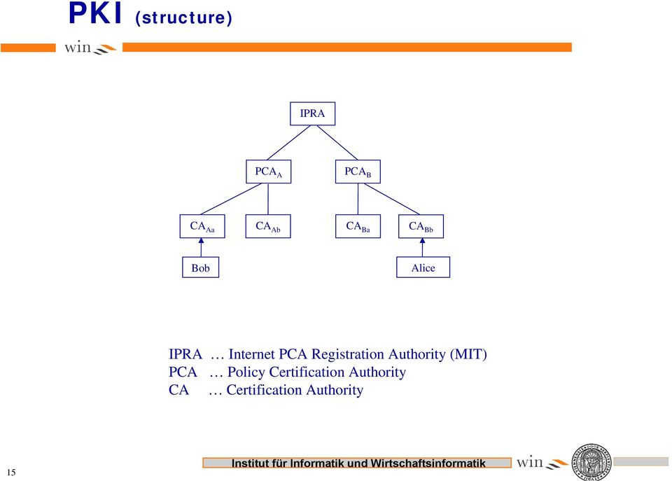 Registration Authority (MIT) PCA Policy