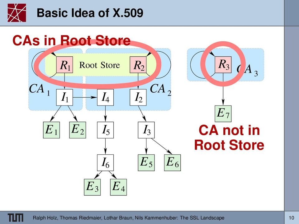 4 CA I 2 2 R 3 E 1 E 2 I 5 I 3 E 7 CA not in Root Store I