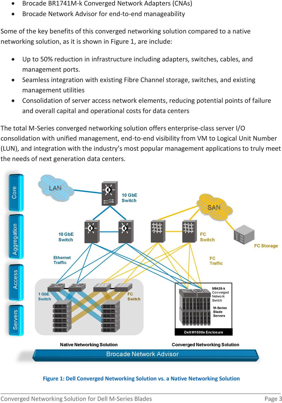 Seamless integration with existing Fibre Channel storage, switches, and existing management utilities Consolidation of server access network elements, reducing potential points of failure and overall