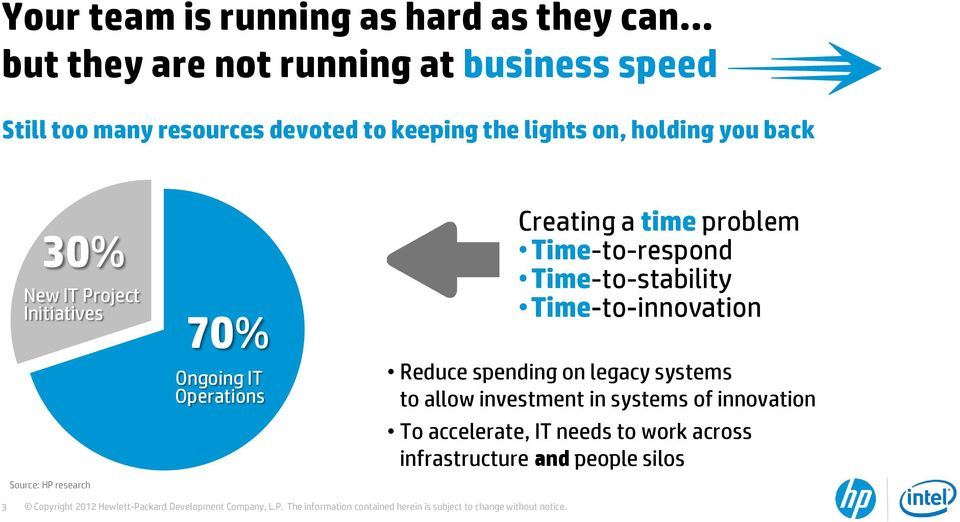 Operations Creating a time problem Time-to-respond Time-to-stability Time-to-innovation Reduce spending on legacy