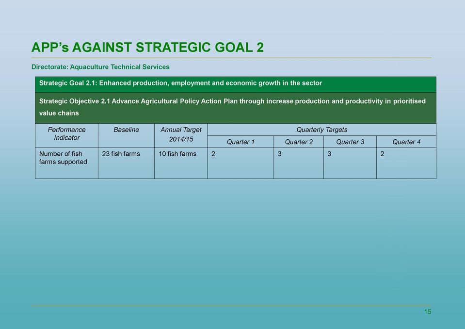 1 Advance Agricultural Policy Action Plan through increase production and productivity in prioritised value chains