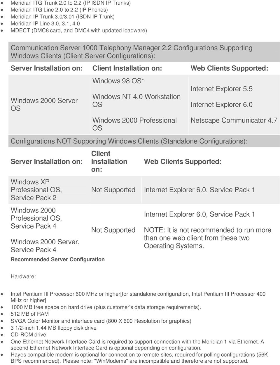 2 Configurations Supporting Windows Clients (Client Server Configurations): Server Installation on: Client Installation on: Web Clients Supported: Windows 2000 Server OS Windows 98 OS* Windows NT 4.