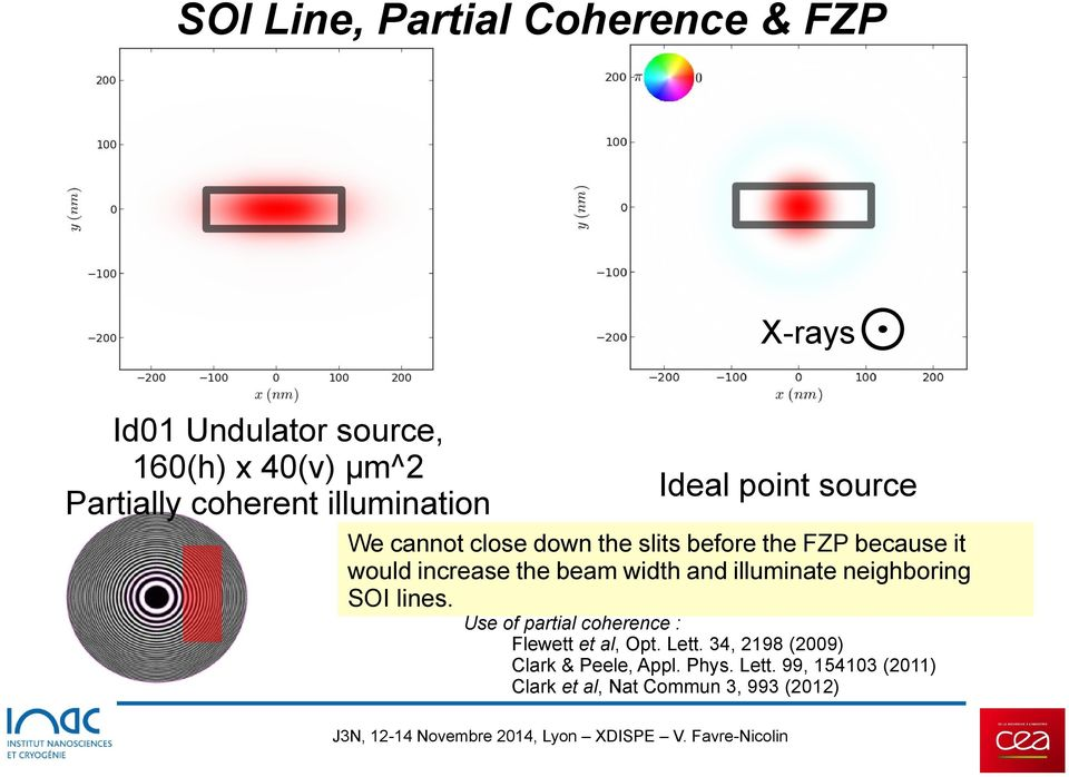 the beam width and illuminate neighboring SOI lines. Use of partial coherence : Flewett et al, Opt. Lett.