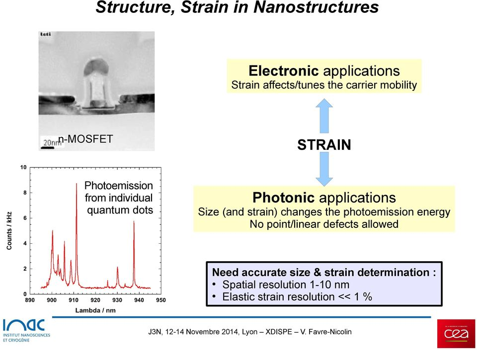 applications Size (and strain) changes the photoemission energy No point/linear defects allowed