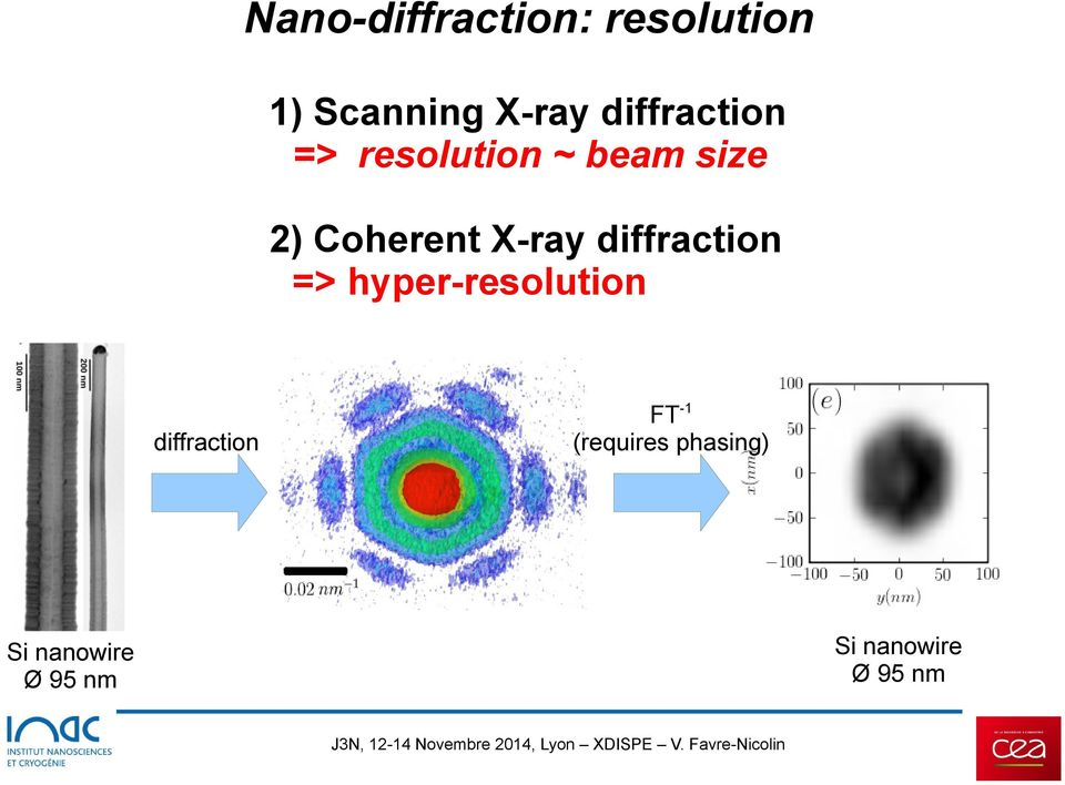 X-ray diffraction => hyper-resolution diffraction