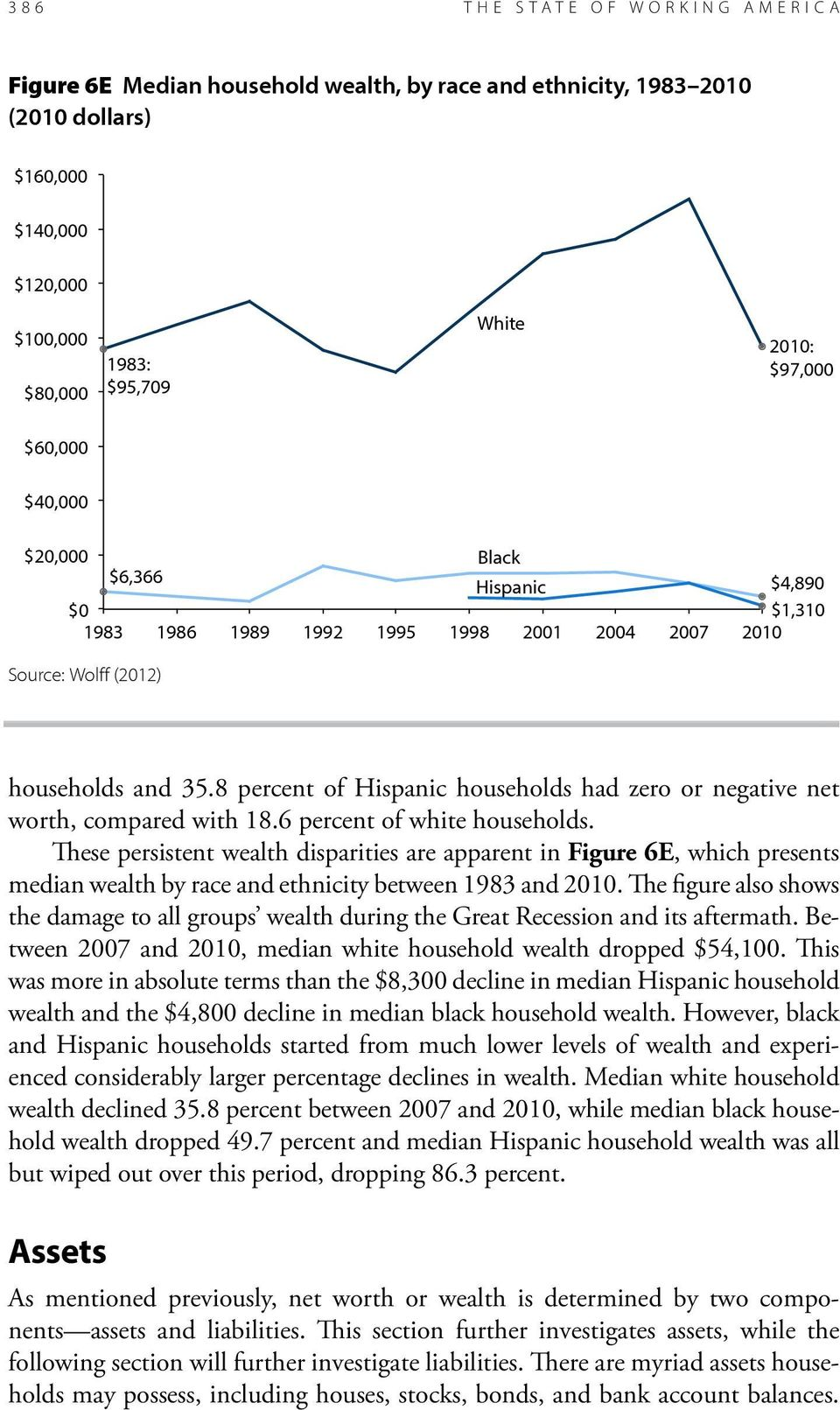 The figure also shows the damage to all groups wealth during the Great Recession and its aftermath. Between 2007 and 2010, median white household wealth dropped $54,100.