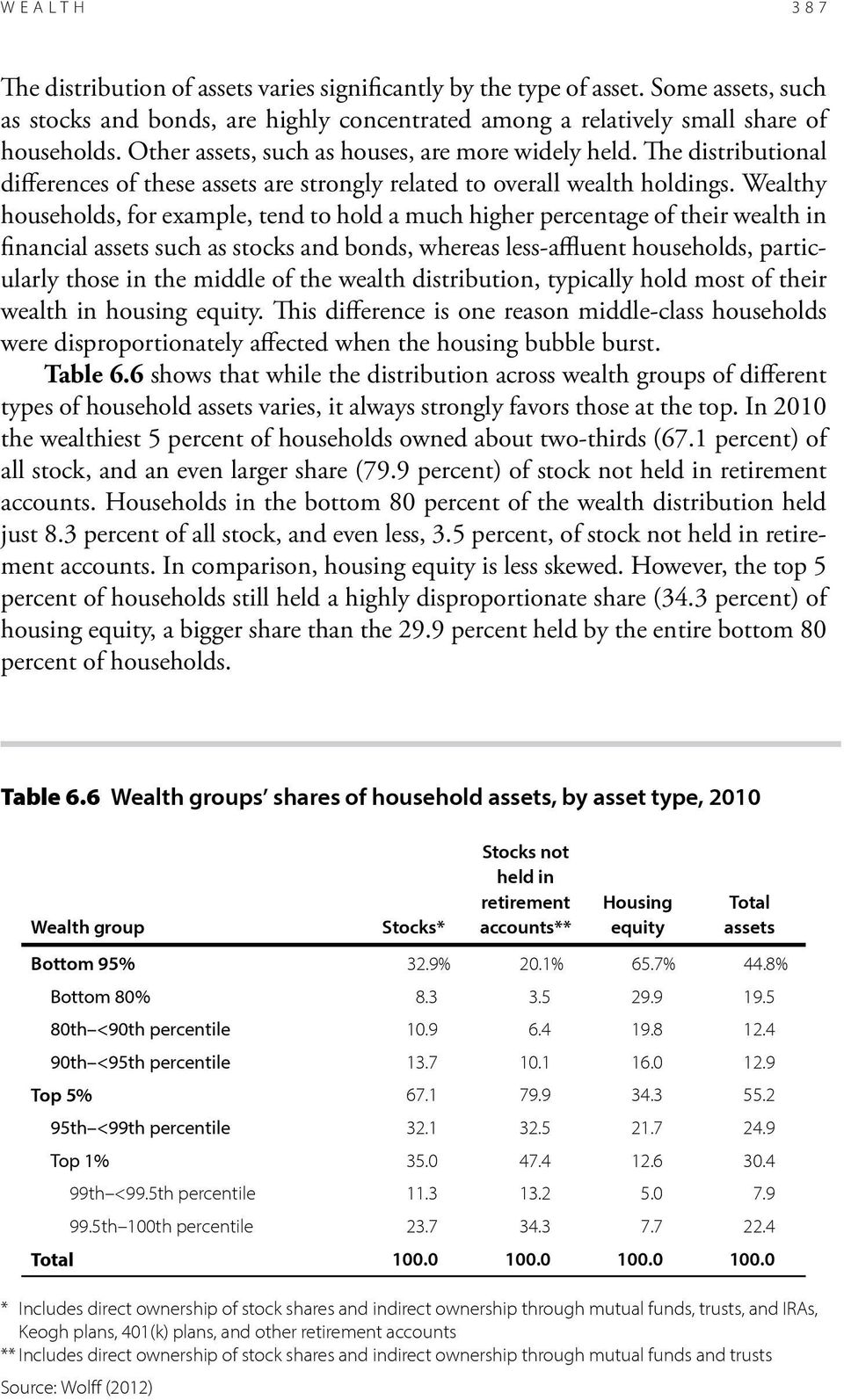 Wealthy households, for example, tend to hold a much higher percentage of their wealth in financial assets such as stocks and bonds, whereas less-affluent households, particularly those in the middle