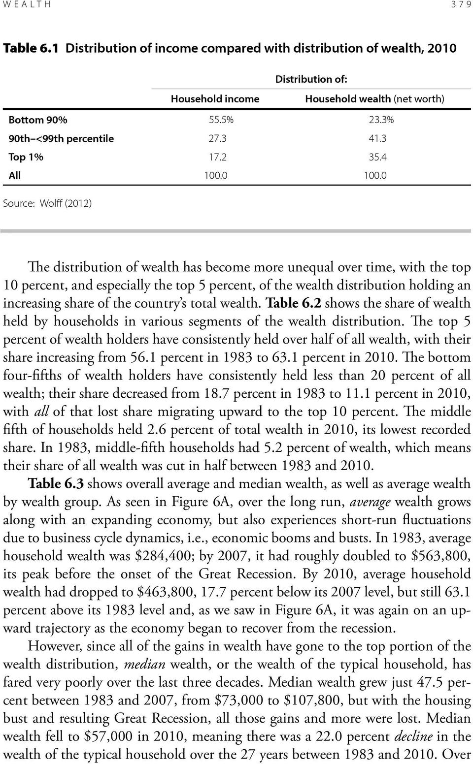 The top 5 percent of wealth holders have consistently held over half of all wealth, with their share increasing from 56.1 percent in 1983 to 63.1 percent in 2010.