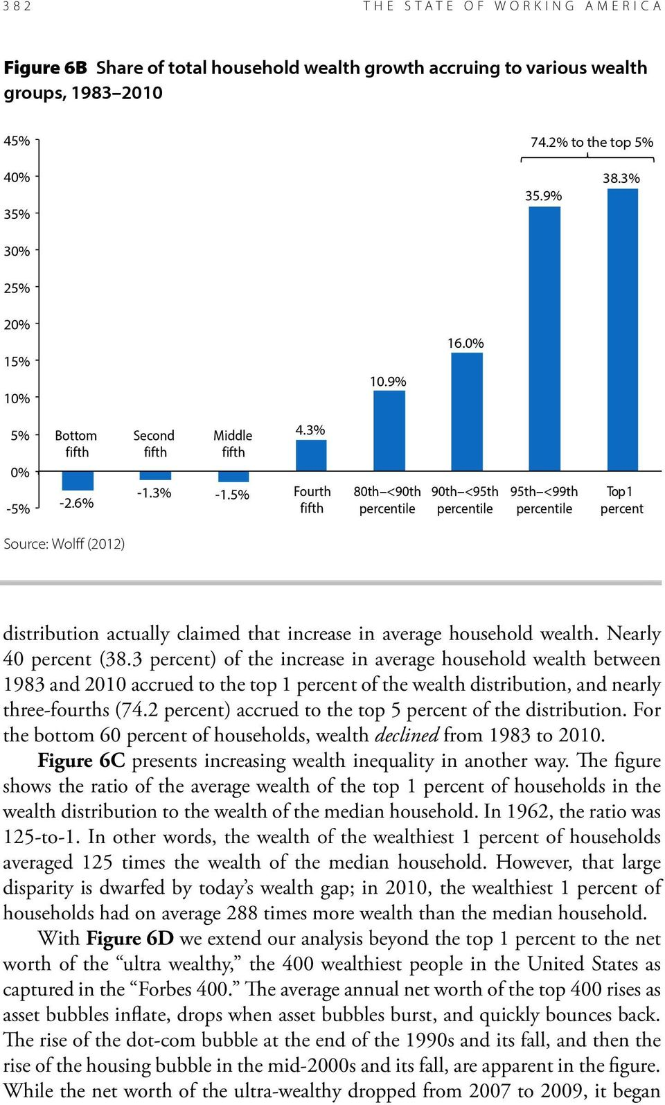 2 percent) accrued to the top 5 percent of the distribution. For the bottom 60 percent of households, wealth declined from 1983 to 2010. Figure 6C presents increasing wealth inequality in another way.