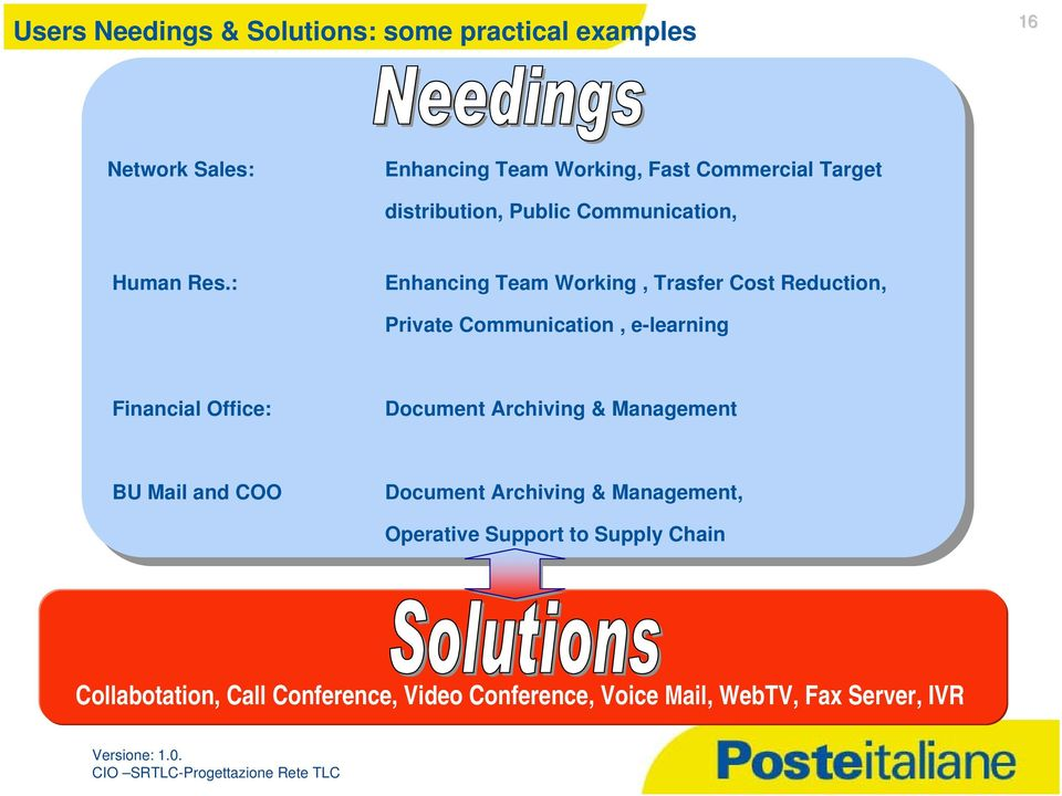 : Enhancing Team Working, Trasfer Cost Reduction, Private Communication, e-learning Financial Office: Document