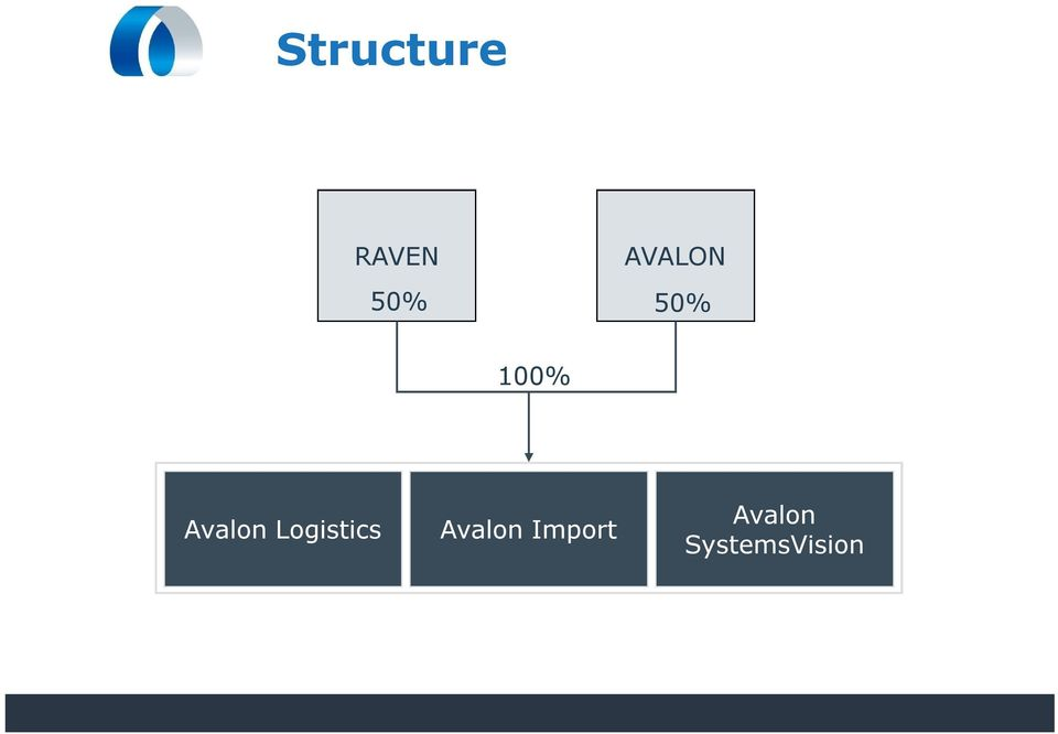 Avalon Logistics