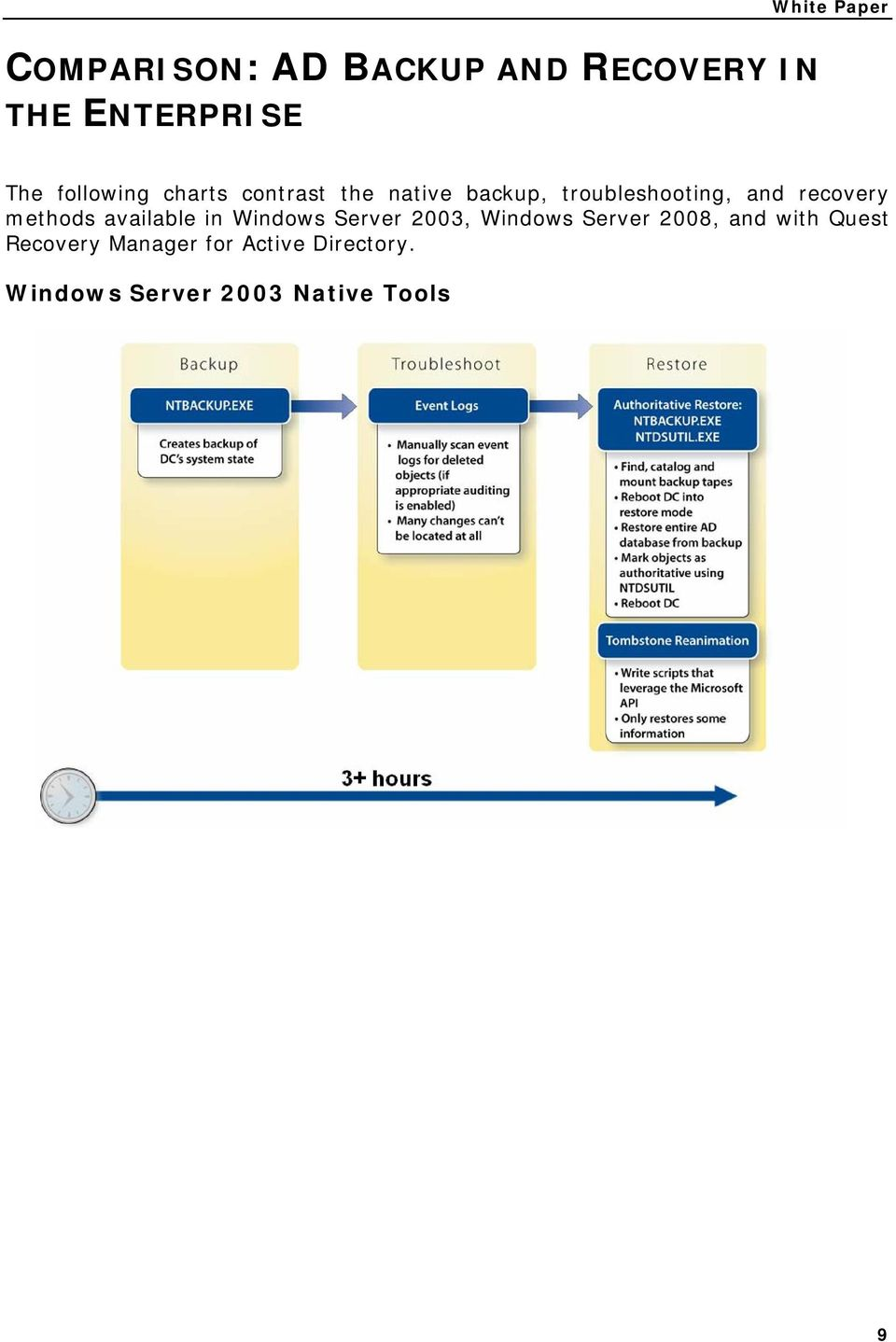 recovery methods available in Windows Server 2003, Windows Server 2008,
