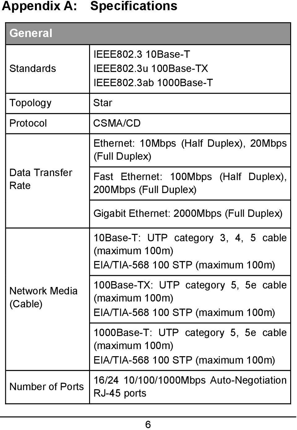 2000Mbps (Full Duplex) 10Base-T: UTP category 3, 4, 5 cable (maximum 100m) EIA/TIA-568 100 STP (maximum 100m) Network Media (Cable) Number of Ports 100Base-TX: UTP