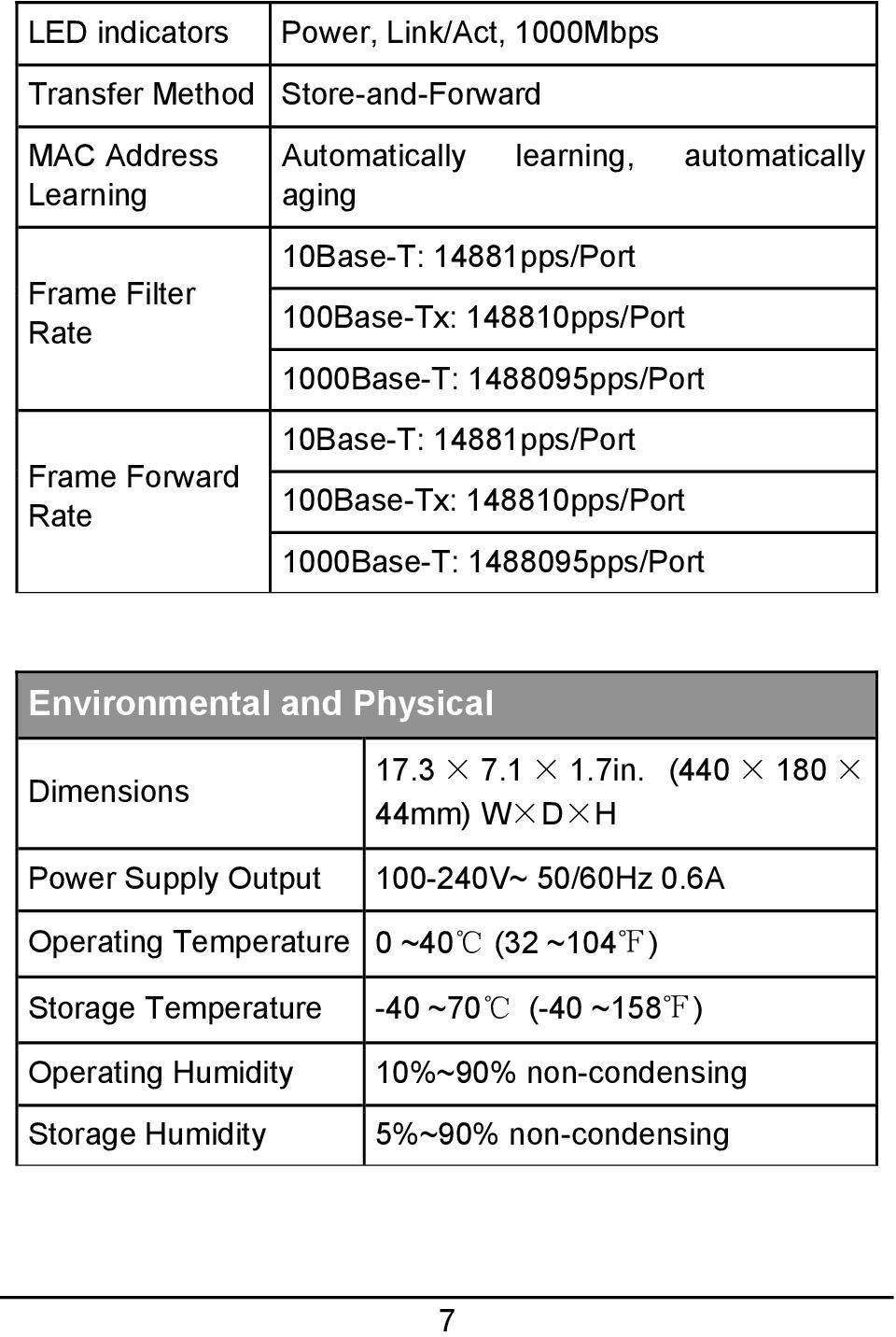 148810pps/Port 1000Base-T: 1488095pps/Port Environmental and Physical Dimensions 17.3 7.1 1.7in.