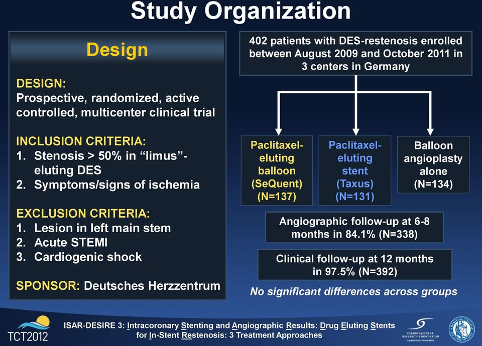 Cardiogenic shock SPONSOR: Deutsches Herzzentrum 402 patients with DES-restenosis enrolled between August 2009 and October 2011 in 3 centers in Germany
