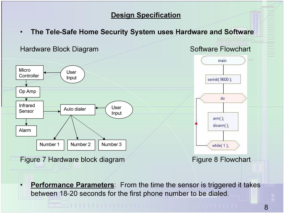 Alarm Number 1 Number 2 Number 3 Figure 7 Hardware block diagram Figure 8 Flowchart Performance