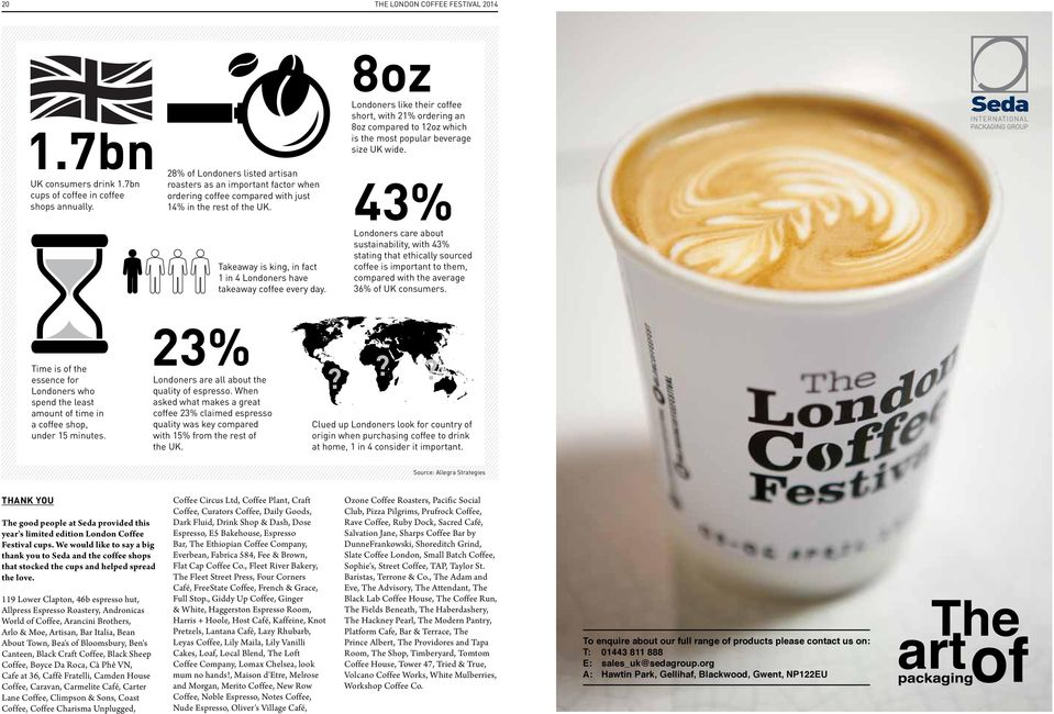 Takeaway is king, in fact 1 in 4 Londoners have takeaway coffee every day. Londoners like their coffee short, with 21% ordering an 8oz compared to 12oz which is the most popular beverage size UK wide.