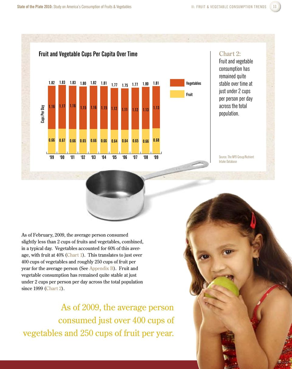13 Vegetables Fruit Chart 2: Fruit and vegetable consumption has remained quite stable over time at just under 2 cups per person per day across the total population..5.66.67.66.65.66.66.64.64.65.66.68.