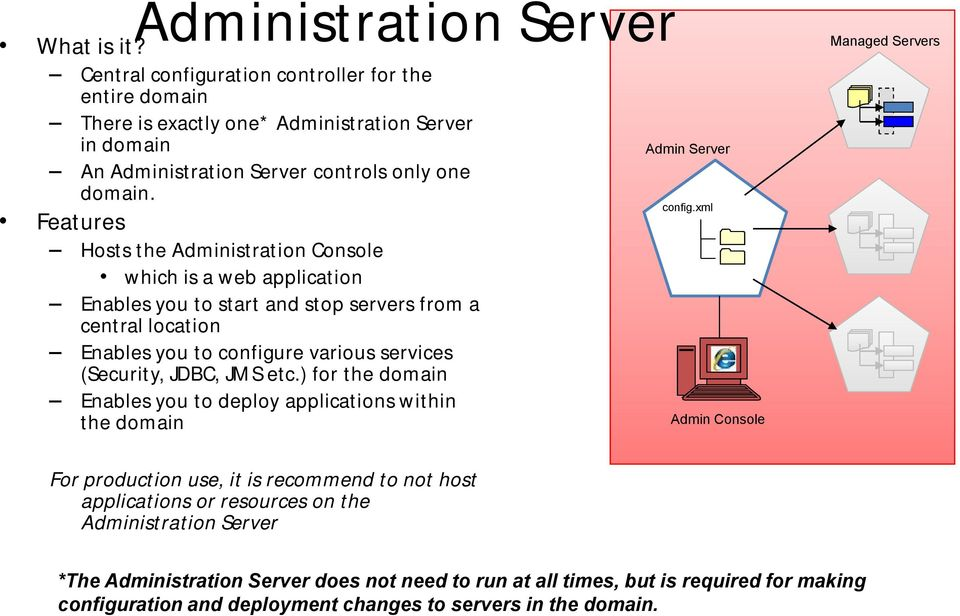JMS etc.) for the domain Enables you to deploy applications within the domain Admin Server config.