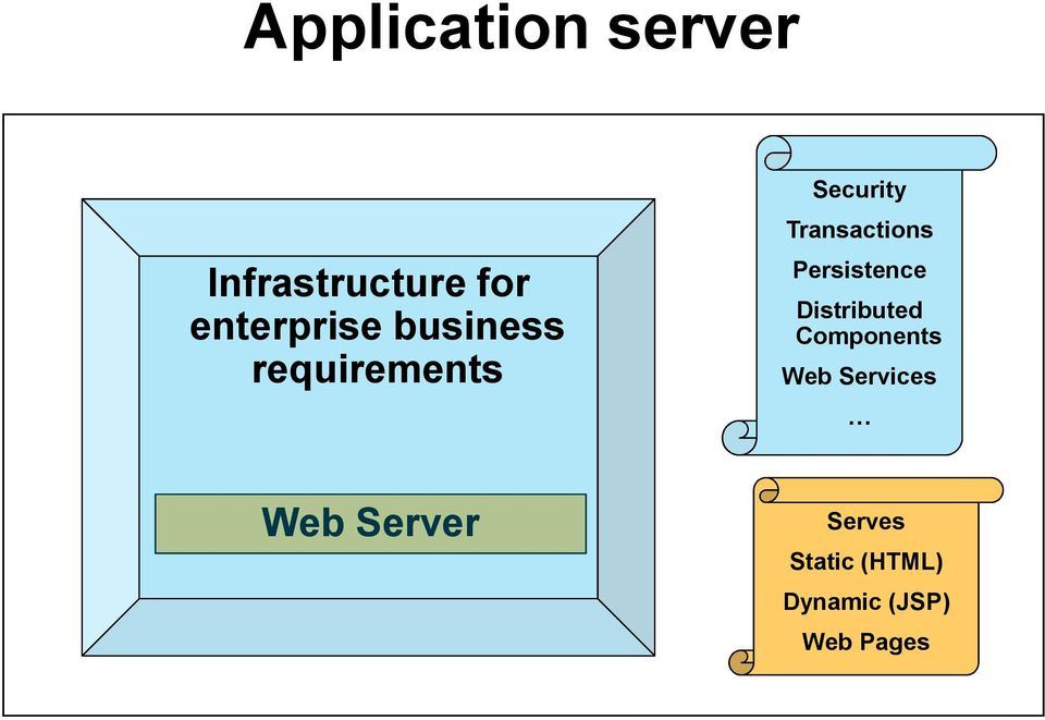 Persistence Distributed Components Web Services