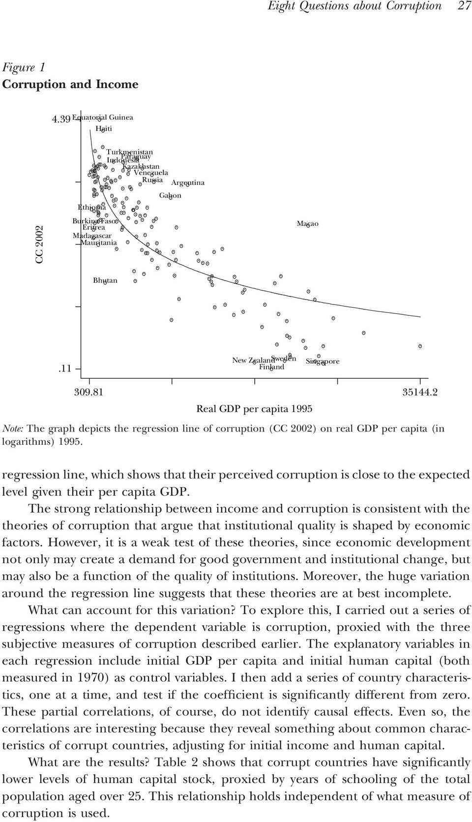 capita (in logarithms) 1995 regression line, which shows that their perceived corruption is close to the expected level given their per capita GDP The strong relationship between income and