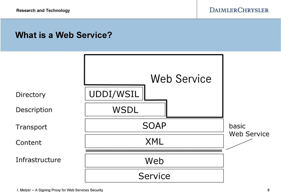 Transport Content Infrastructure SOAP XML Web