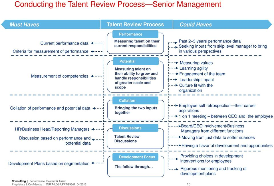 responsibilities Potential Measuring talent on their ability to grow and handle responsibilities of greater scale and scope Collation Bringing the two inputs together Discussions Talent Review
