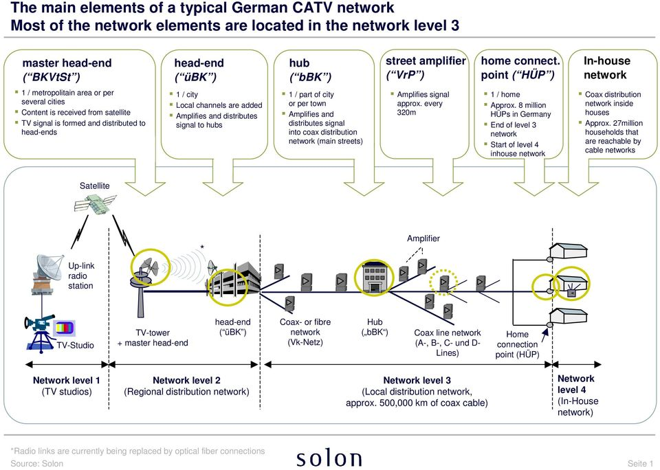 point ( HÜP ) In-house network 1 / metropolitain area or per several cities Content is received from satellite TV signal is formed and distributed to head-ends 1 / city Local channels are added