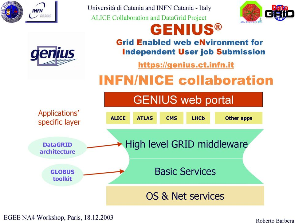 it] INFN/NICE collaboration GENIUS web portal ALICE ATLAS CMS LHCb High level GRID