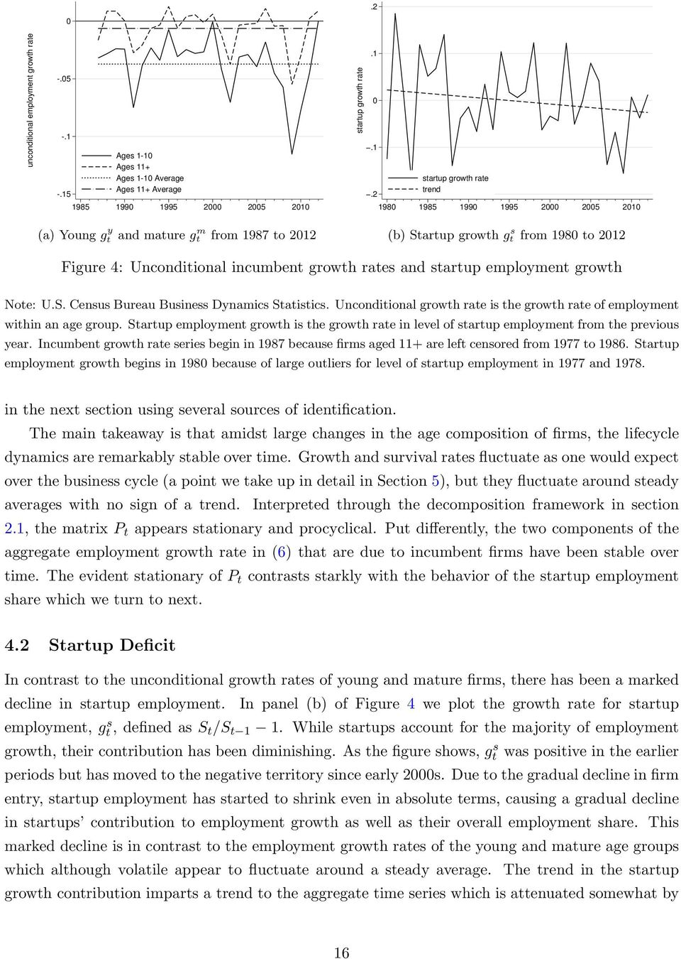 mature g m t from 1987 to 2012 (b) Startup growth g s t from 1980 to 2012 Figure 4: Unconditional incumbent growth rates and startup employment growth Note: U.S. Census Bureau Business Dynamics Statistics.