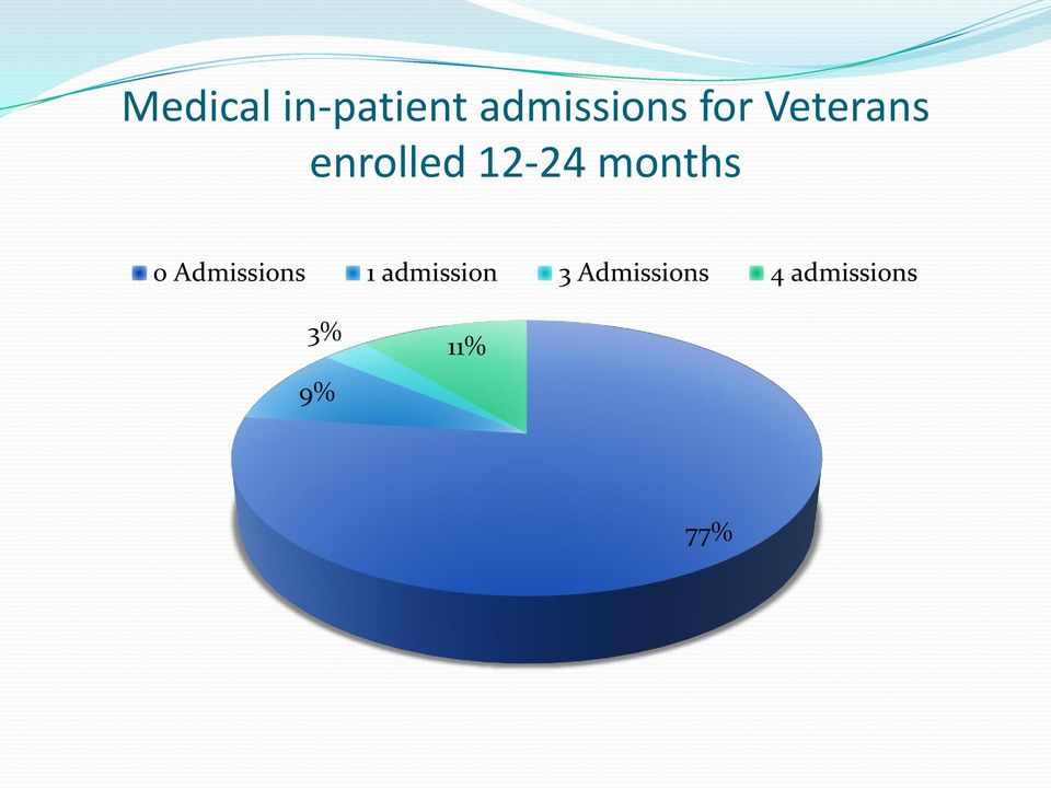 months 0 Admissions 1 admission