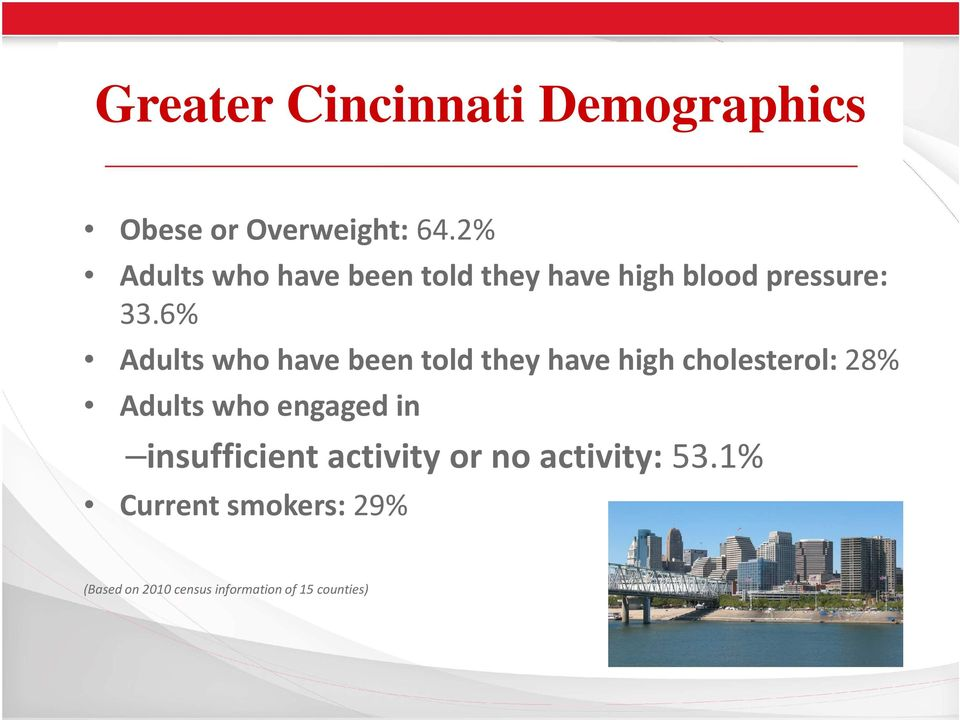 6% Adults who have been told they have high cholesterol: 28% Adults who