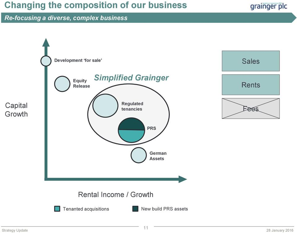 Simplified Grainger Rents Capital Growth Regulated tenancies Fees