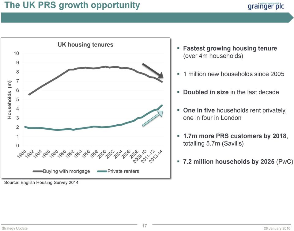 households rent privately, one in four in London 1.7m more PRS customers by 2018, totalling 5.