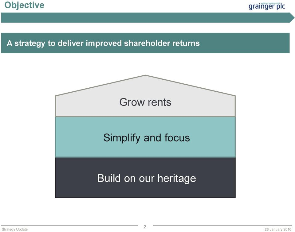 returns Grow rents Simplify