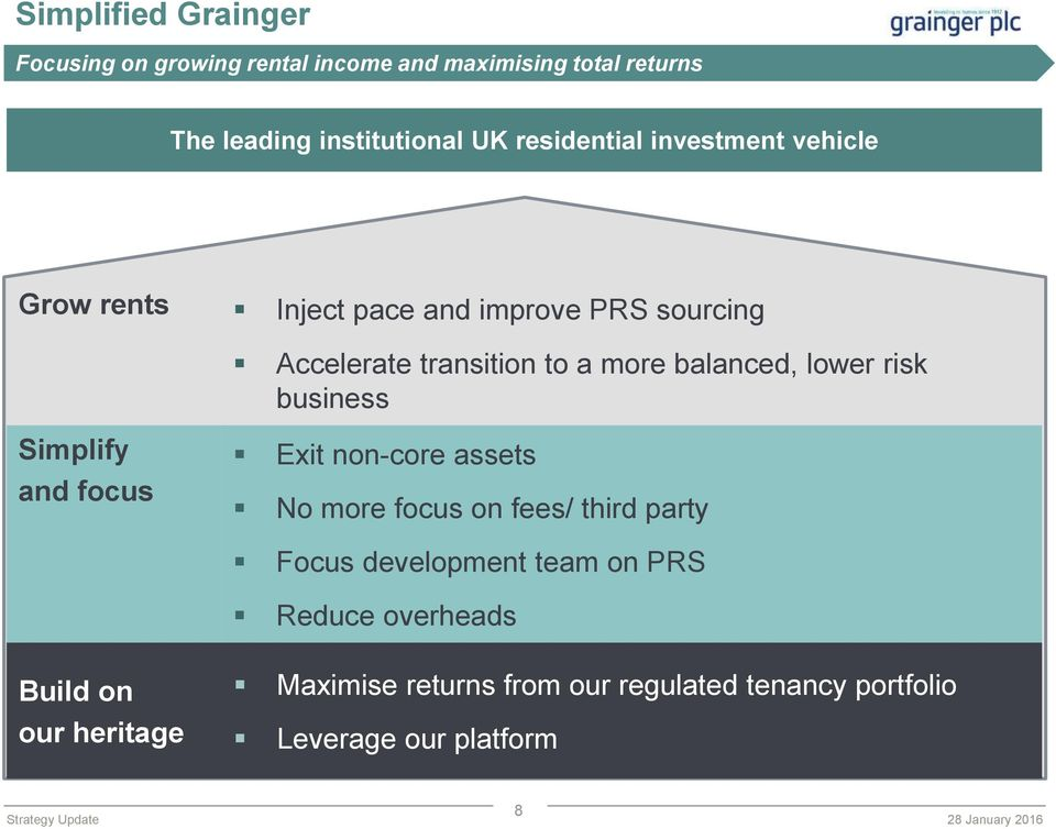 balanced, lower risk business Simplify and focus Exit non-core assets No more focus on fees/ third party Focus
