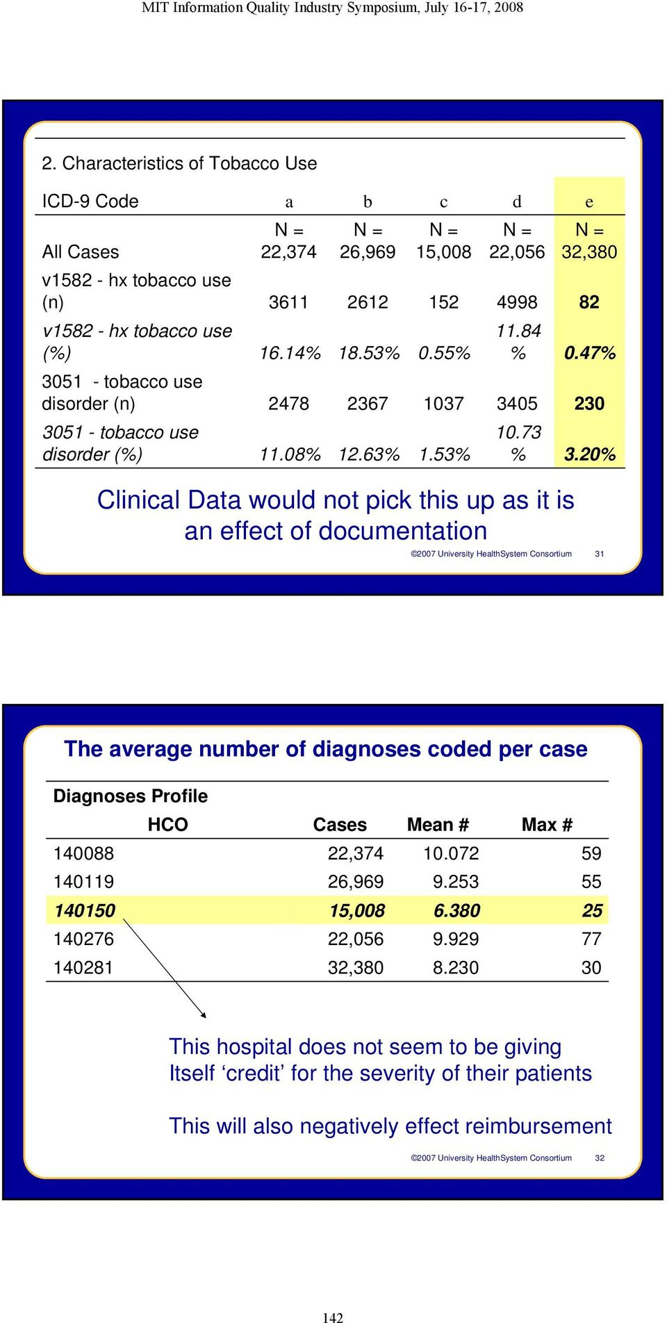 20% Clinical Data would not pick this up as it is an effect of documentation 2007 University HealthSystem Consortium 31 The average number of diagnoses coded per case Diagnoses Profile 140088 140119