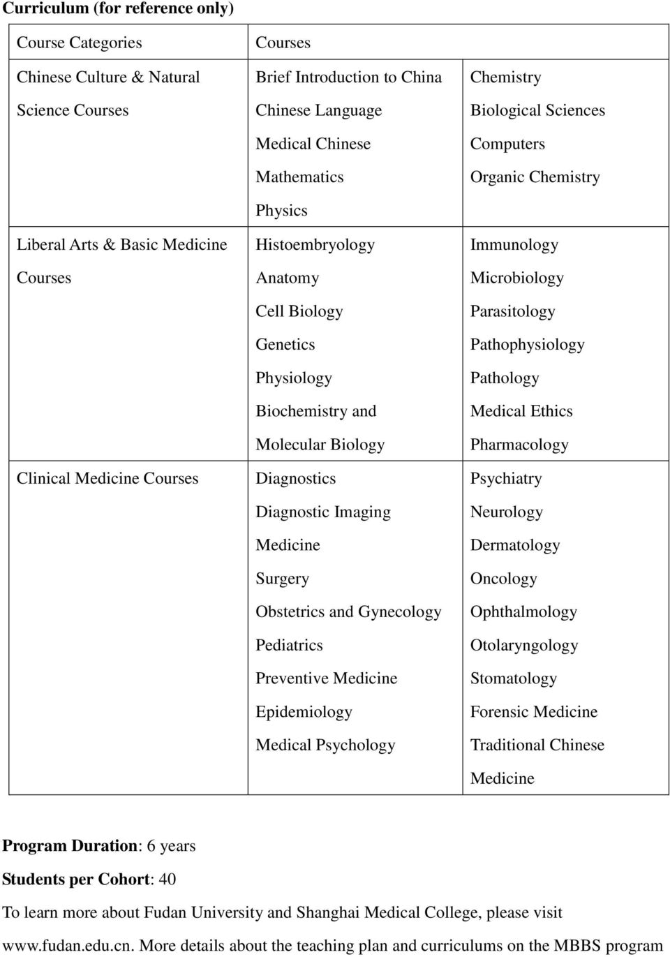 Gynecology Pediatrics Preventive Medicine Epidemiology Medical Psychology Chemistry Biological Sciences Computers Organic Chemistry Immunology Microbiology Parasitology Pathophysiology Pathology
