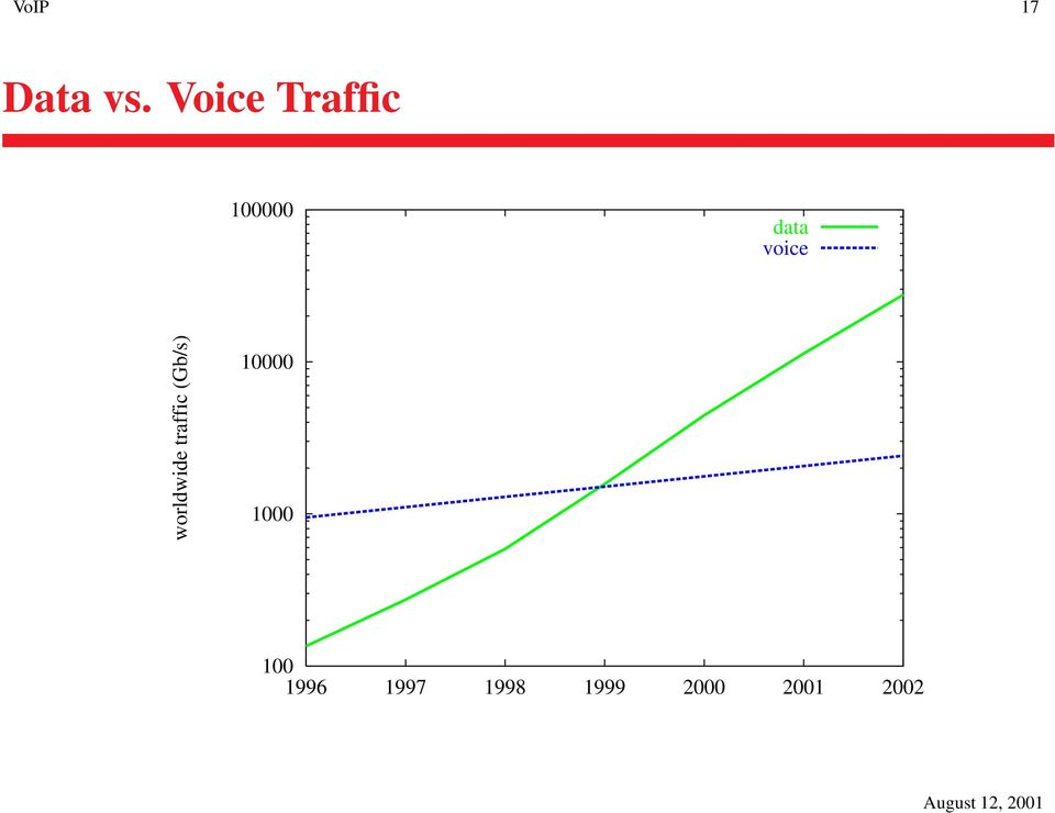 voice worldwide traffic (Gb/s)
