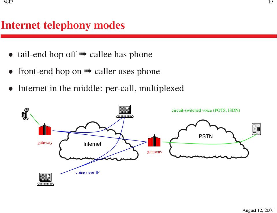 the middle: per-call, multiplexed circuit-switched voice