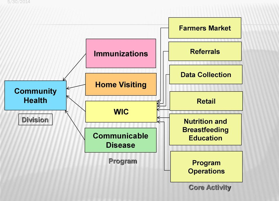 Communicable Disease Data Collection Retail