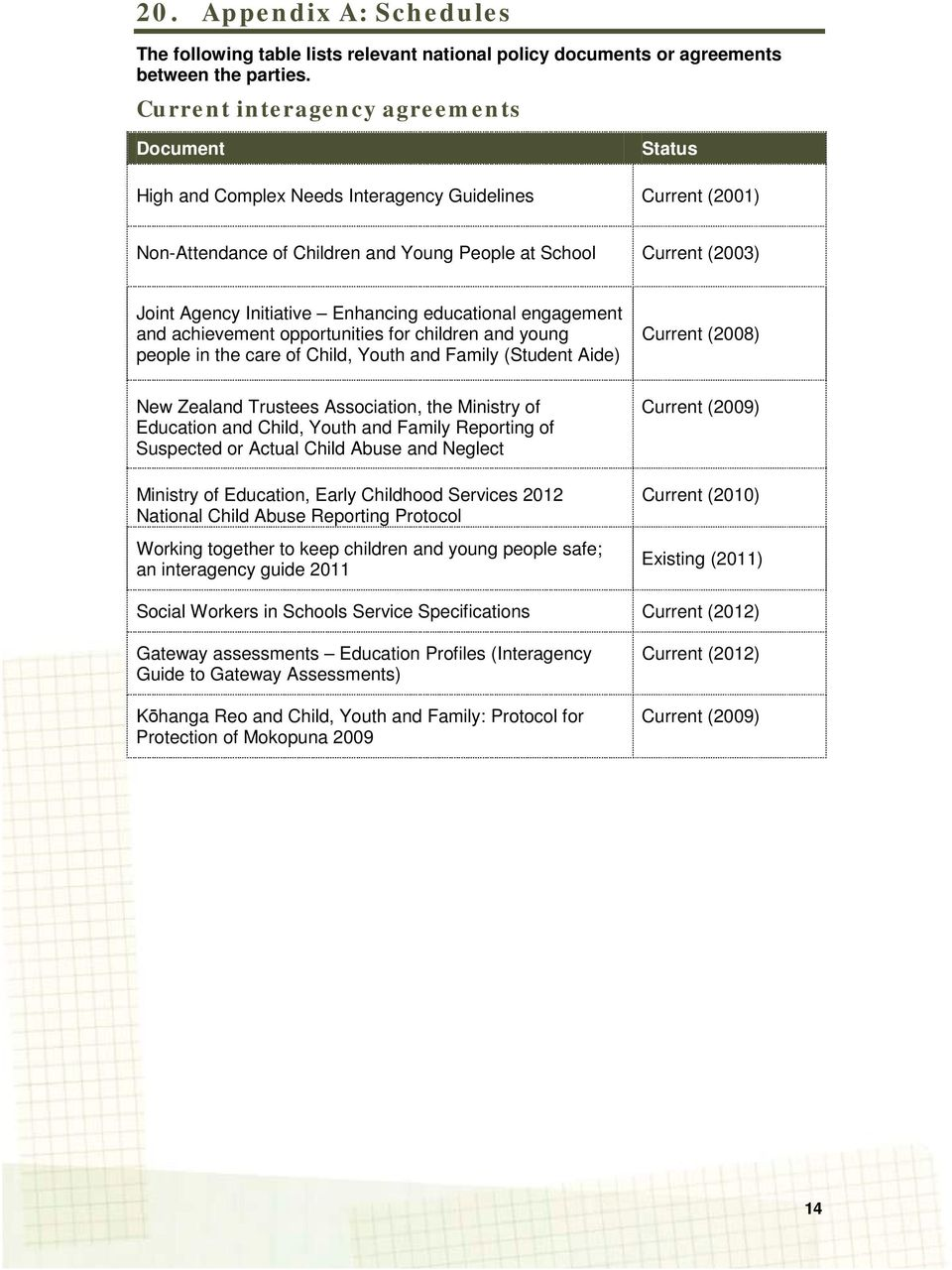 Initiative Enhancing educational engagement and achievement opportunities for children and young people in the care of Child, Youth and Family (Student Aide) Current (2008) New Zealand Trustees