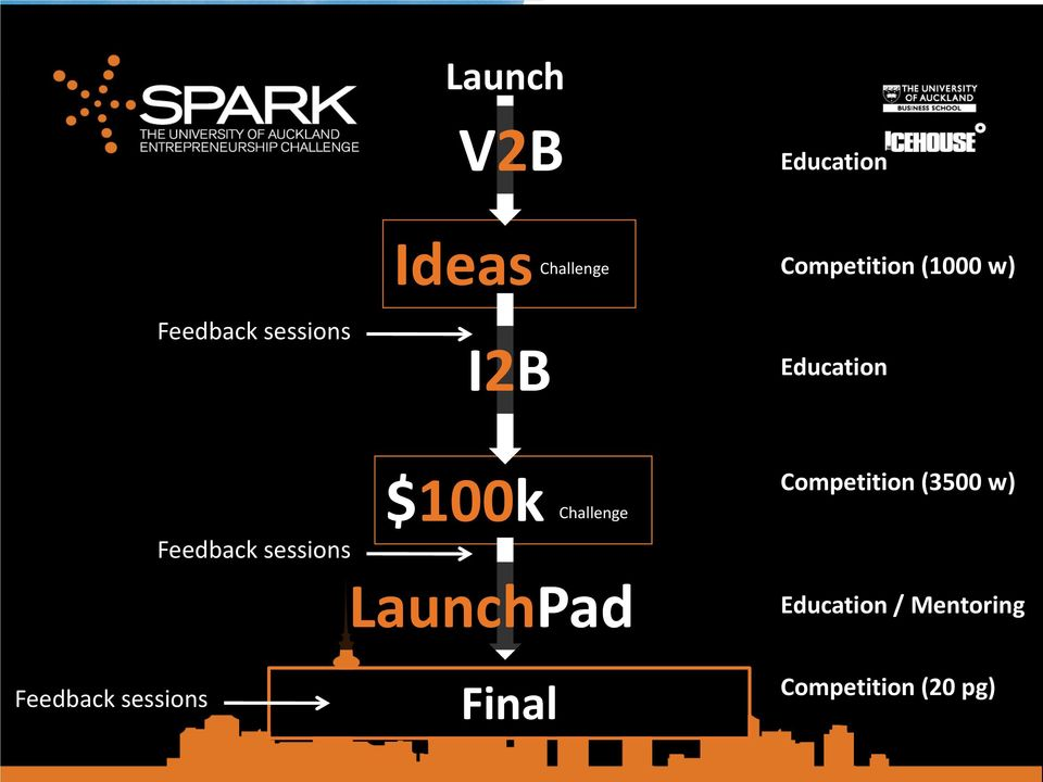 $100k Challenge Competition (3500 w) Feedback sessions