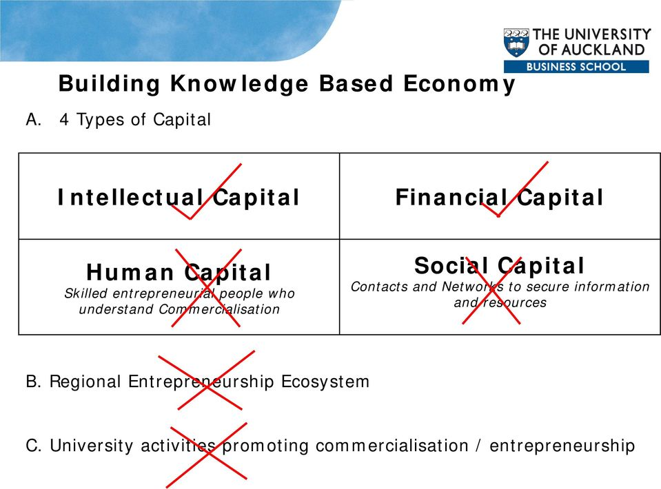 entrepreneurial people who understand Commercialisation Social Capital Contacts and