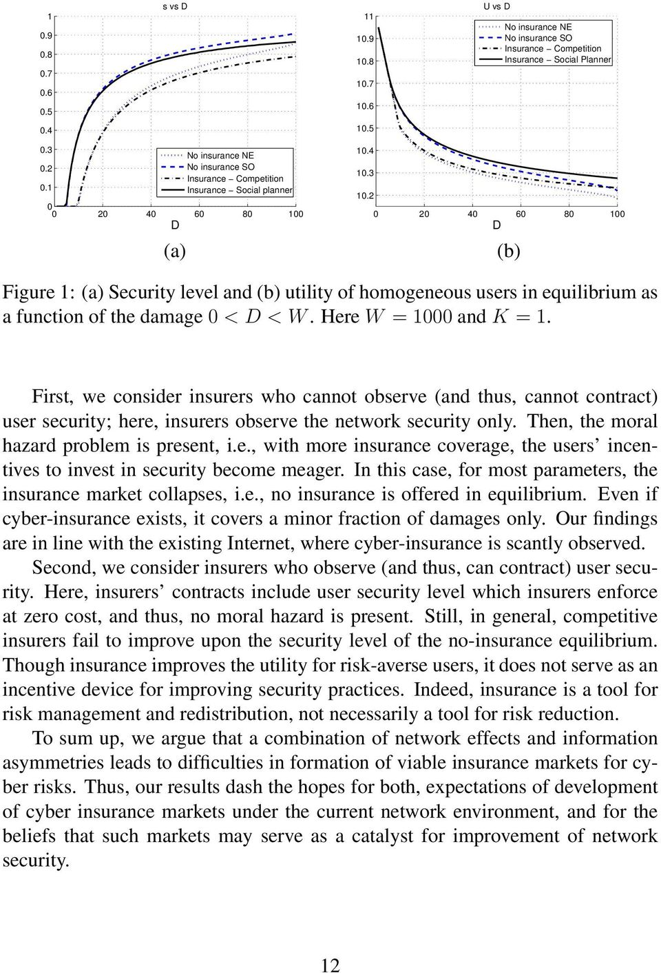 2 0 20 40 60 80 00 (b) Figure : (a) Security level and (b) utility of homogeneous users in equilibrium as a function of the damage 0 < < W. Here W = 000 and K =.